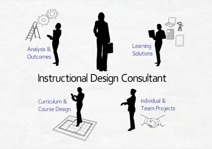 Instructional Design Consultant Role Description